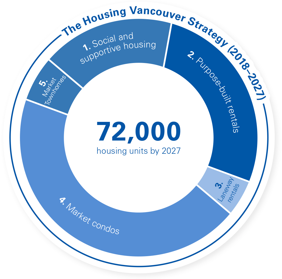 The Housing Vancouver Strategy (2018–2027)
