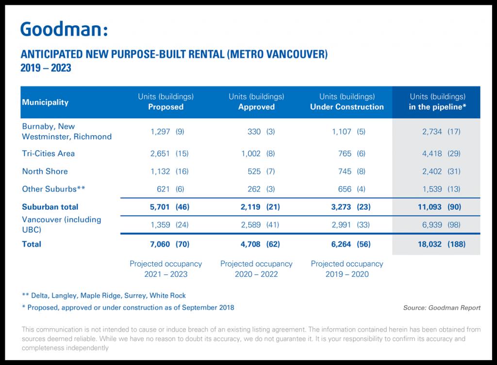 Goodman_Report_metro_vancouver_new_rentals_in_play_2018-09-27