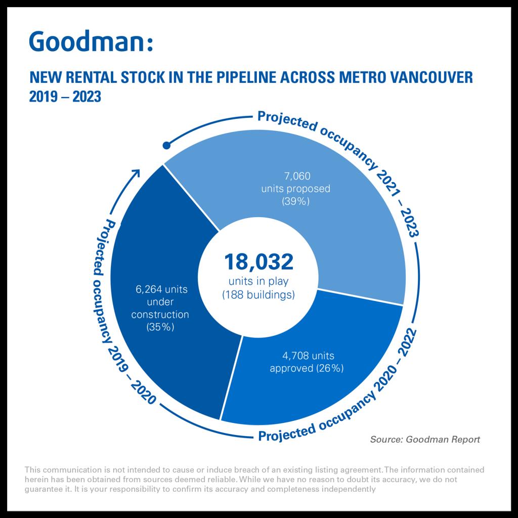 Goodman_Report_metro_vancouver_new_rentals_in_play_2018-09-27_2