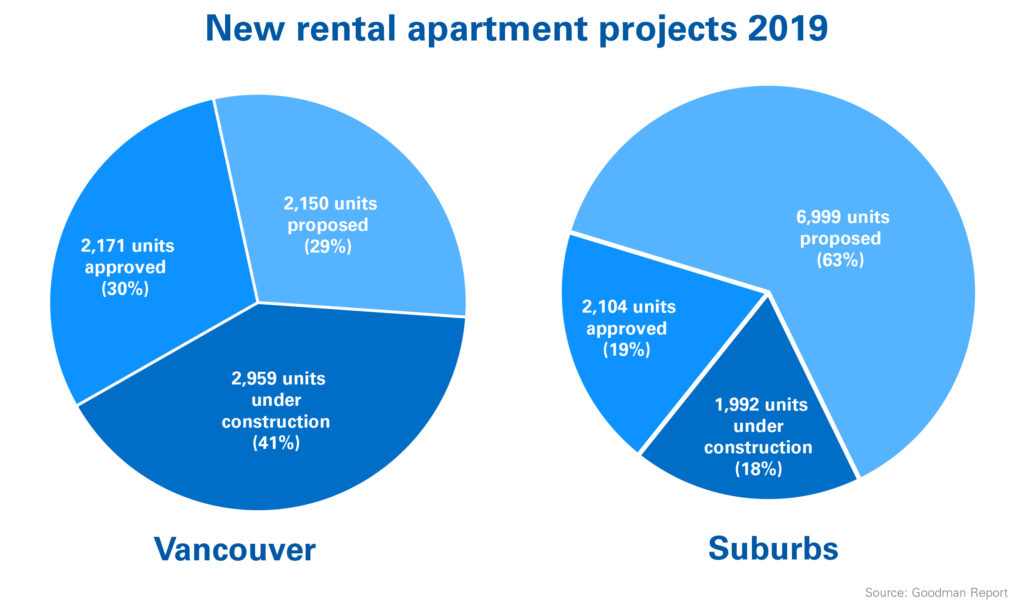 New-purpose-built-rentals-May-2019_pie
